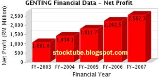 Genting Net Profit 2003 - 2007