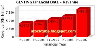 Genting Revenue 2003 - 2007