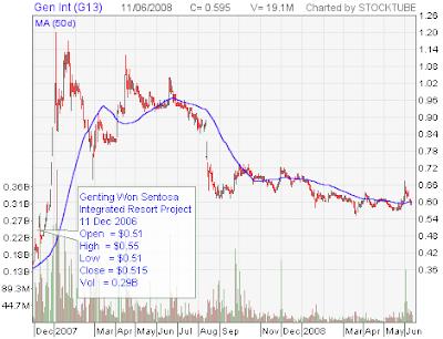 Genting International stock chart
