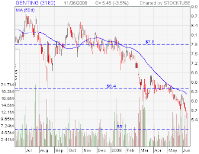 Genting stock chart