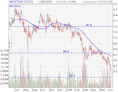 Genting stock chart
