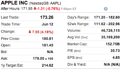 AAPL stock after hour