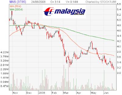 MAS stock chart