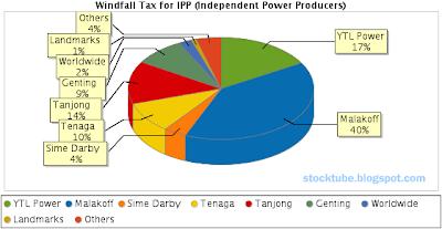 IPP Windfall Tax PieChart