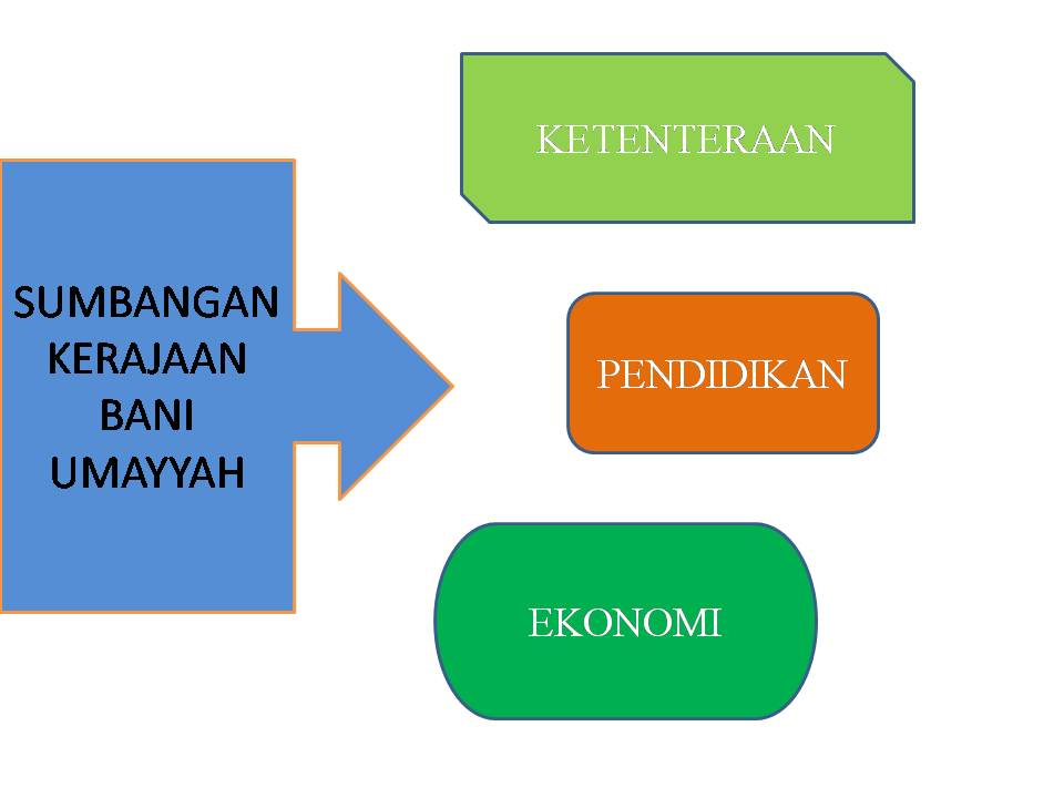 ZAMAN UMAYYAH PDF