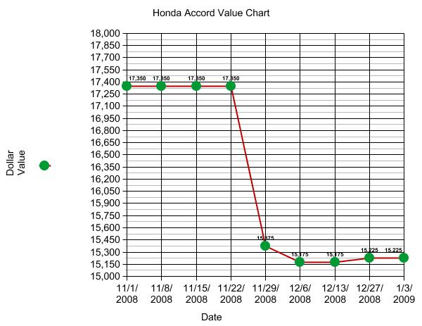 This Honda Accord While A Great Vehicle Will Loose Value Over Time Due To Depreciation And Have