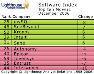 Microsoft leads the December Software Index