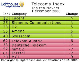 The December Telecoms Index