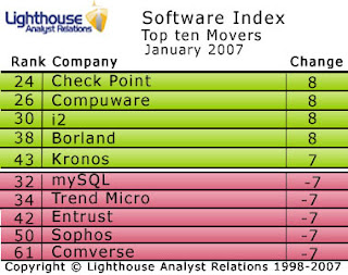 Check Point check in to the top 25 of this month's Software Index