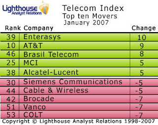 AT&T leaps into Telecoms Index top ten