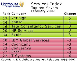 Verisign moves most in this month's Services Index