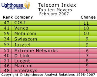 Colt surge up this month's Telecoms Index