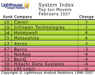 Canon enters the top 10 in this month's Systems Index