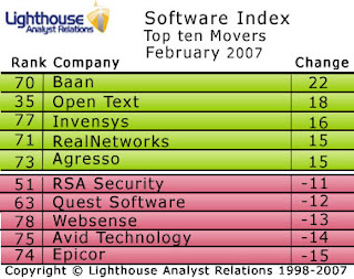 Open Text jumps up the Software Index