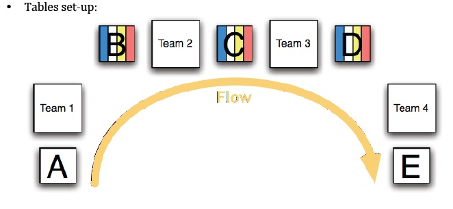 Lean Lego Game - 4 Rounds to Successful Lean     - Lean Simulations