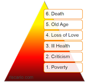 The six basic fears identified by Napoleon Hill in 1937 (click for more)