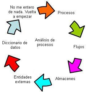 Esquema de Administracion de Procesos