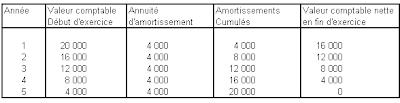 Calcul Des Amortissements Amortissement Lineaire