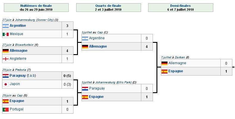 R cap des scores de tous les matchs de la coupe du monde 2010 - Finale coupe du monde 2010 ...