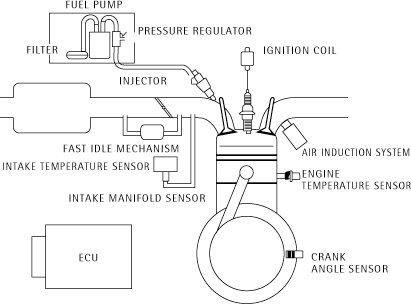 used 10 hp engine tecumseh 10 hp horizontal engine wiring