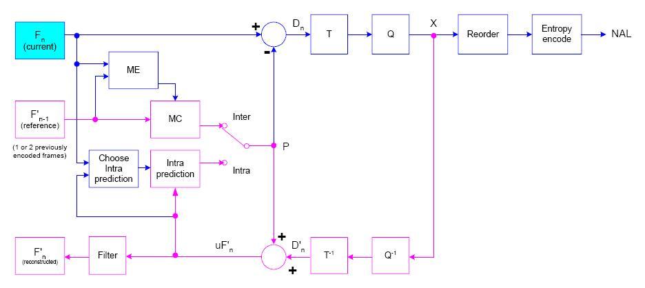 encoder block diagram. Black Bedroom Furniture Sets. Home Design Ideas