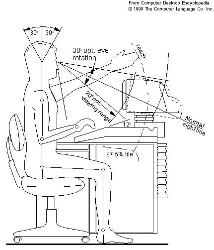 pustaka ilmu  definition of ergonomy