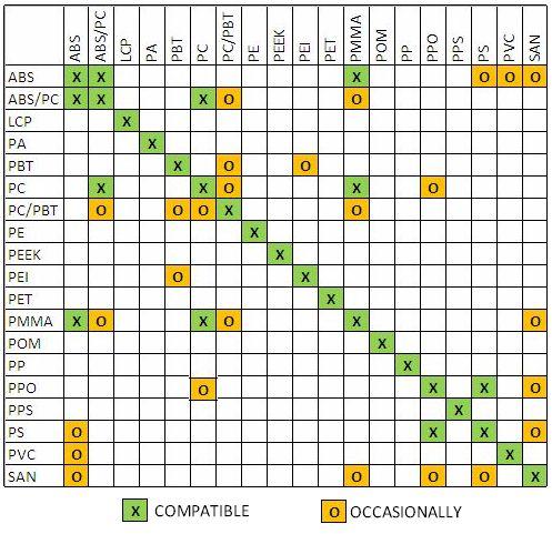 Nylon Compatibility 89