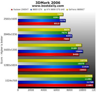 Hardwares GeForce+8800GT+3dMark06