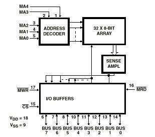 Arquitectura de Computadoras: ROM y RAM