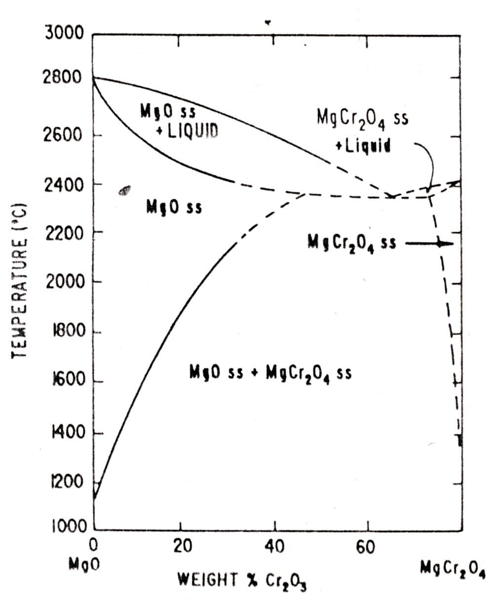 spinel diagram