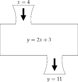 MathEd.net: Functions of Functions