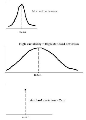 how to find error from standard deviation