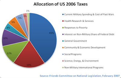 The bipartisan consensus on U S  military spending   Salon com