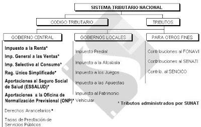 TRIBUTACION EN EL PERU PDF DOWNLOAD