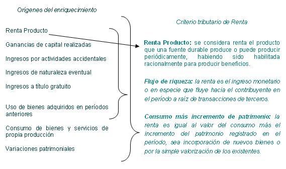 La tributaci n en el per la aplicacion practica del for Practica de oficina concepto