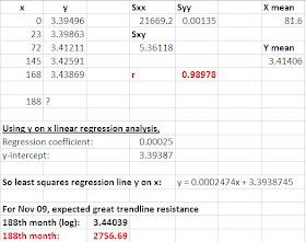 Regression excel sxx Regression Analysis