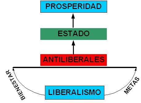 LA BARRERA DEL ANTILIBERALISMO PARA GENERAR RIQUEZA