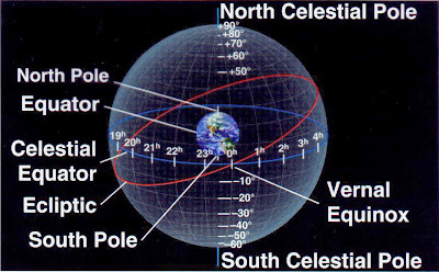 Vernal Equinox on Tale Of Two Planes  Equator   Ecliptic