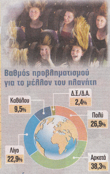 Η  ΜΕΓΑΛΗ  ΕΛΠΙΔΑ : 88,1%  ΤΩΝ  ΝΕΩΝ ΕΝΔΙΑΦΕΡΟΝΤΑΙ  ΓΙΑ  ΤΟ ΜΕΛΛΟΝ ΤΗΣ  ΠΑΝΑΝΘΡΩΠΙΝΗΣ  ΠΑΤΡΙΔΑ-ΓΗΣ