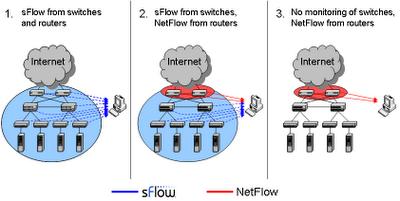sFlow: sFlow and Netflow