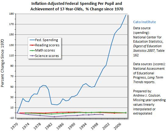 government spending on education essay Education spending as a percentage of overall government expenditures,  meanwhile, declined from 182 percent in 1998 to 124 percent in.