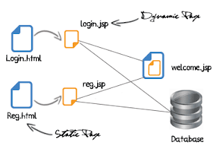Connecting JSP To Mysql Database Lesson