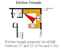 Kitchen Triangle