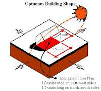 Optimum Building Shape