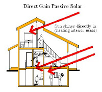 Direct Gain Passive System