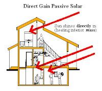 Direct Gain Passive System