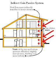 Indirect Gain System