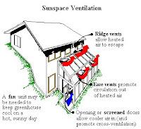 Sunspace Ventilation