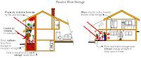 Passive Heat Storage