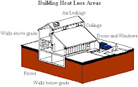 Building Heat Loss Areas